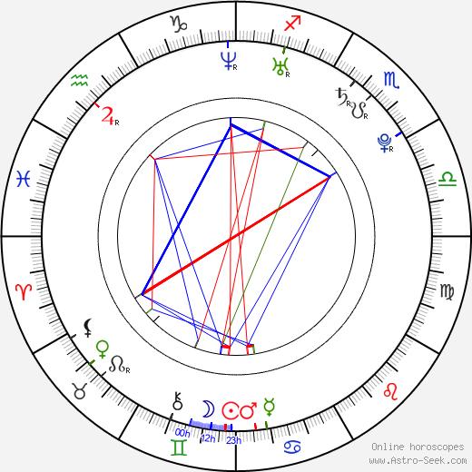 Jung Da Hye birth chart, Jung Da Hye astro natal horoscope, astrology