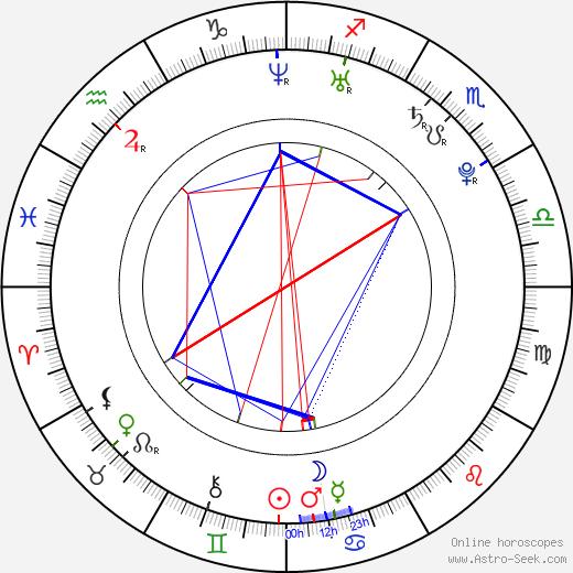 Kajal Agarwal astro natal birth chart, Kajal Agarwal horoscope, astrology