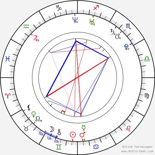 Karis Paige Bryant tema natale, oroscopo, Karis Paige Bryant oroscopi gratuiti, astrologia