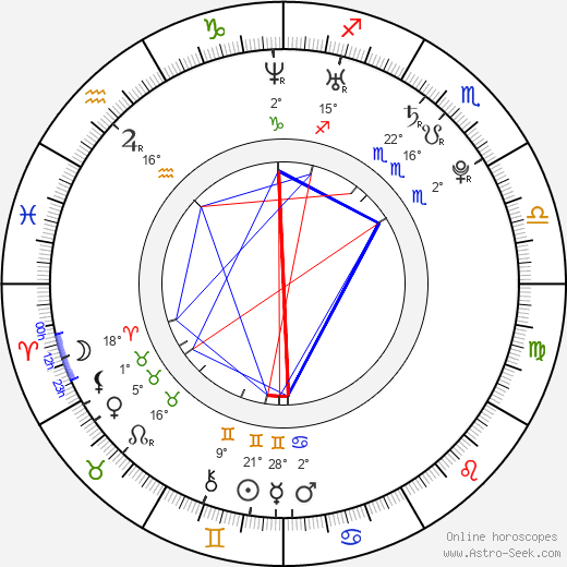 Kendra Wilkinson birth chart, biography, wikipedia 2019, 2020