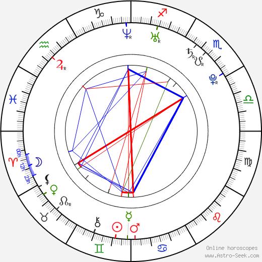 Kendra Wilkinson astro natal birth chart, Kendra Wilkinson horoscope, astrology