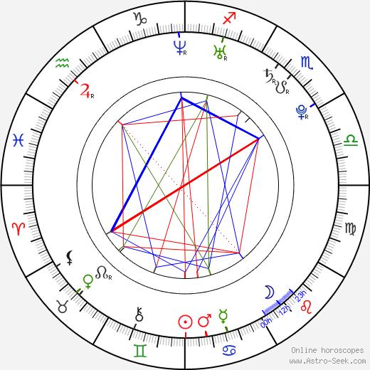Kris Allen birth chart, Kris Allen astro natal horoscope, astrology