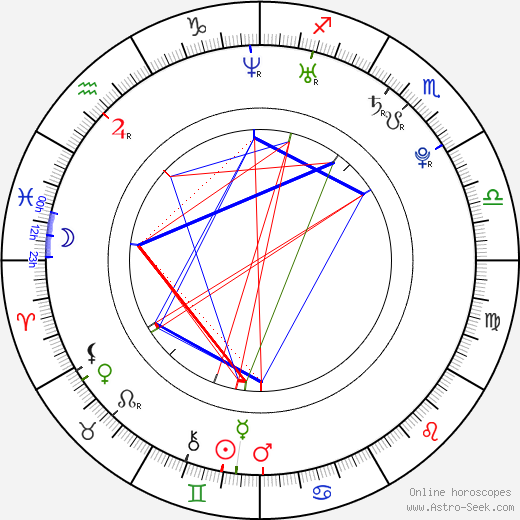 Kristina Apgar birth chart, Kristina Apgar astro natal horoscope, astrology