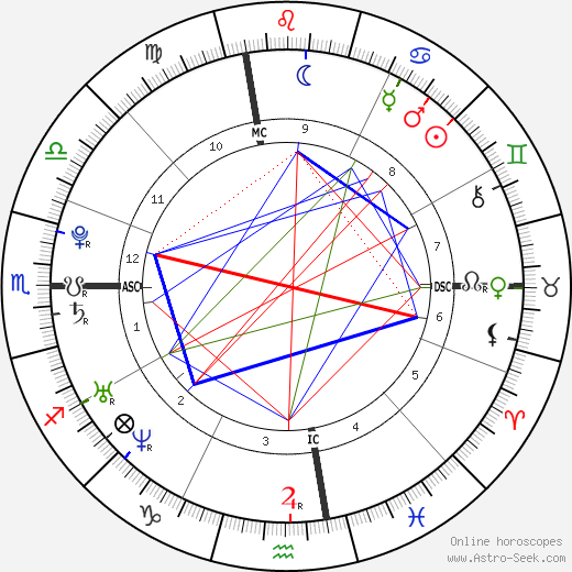 Lana Del Rey astro natal birth chart, Lana Del Rey horoscope, astrology