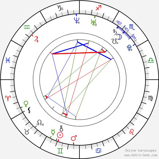 Lenka Zahradnická astro natal birth chart, Lenka Zahradnická horoscope, astrology