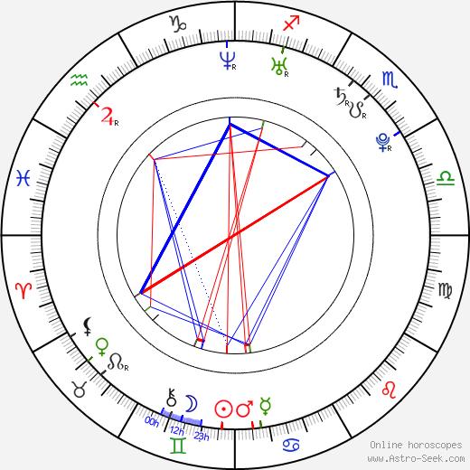 Мануэль Феттнер Manuel Fettner день рождения гороскоп, Manuel Fettner Натальная карта онлайн