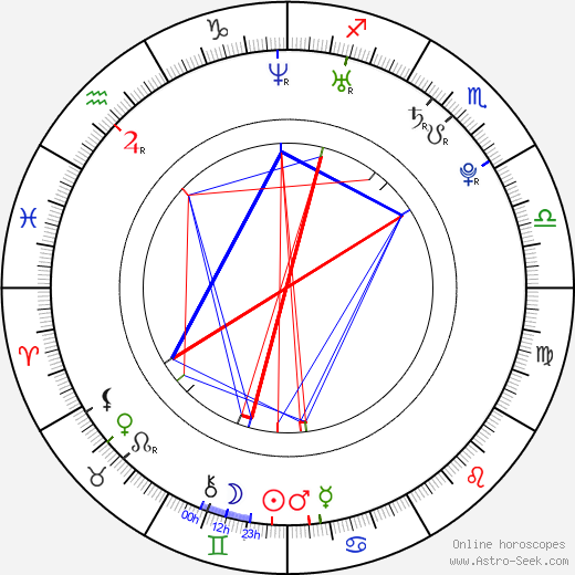 Маркос Багдатис Marcos Baghdatis день рождения гороскоп, Marcos Baghdatis Натальная карта онлайн