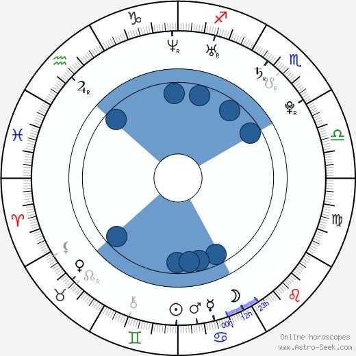 Mark Saul wikipedia, horoscope, astrology, instagram