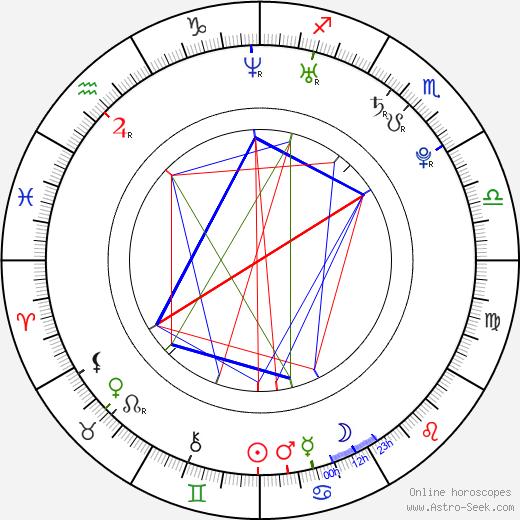 Mark Saul день рождения гороскоп, Mark Saul Натальная карта онлайн