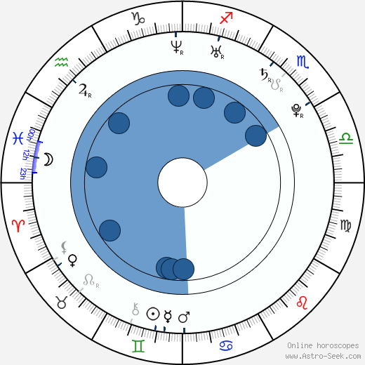 Matylda Damiecka wikipedia, horoscope, astrology, instagram