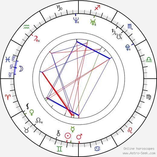 Matylda Damiecka astro natal birth chart, Matylda Damiecka horoscope, astrology
