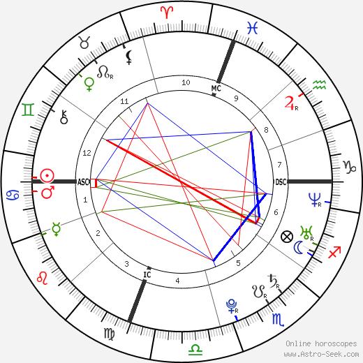Michael Phelps astro natal birth chart, Michael Phelps horoscope, astrology