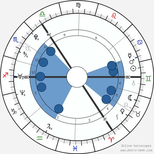 Nadine Coyle wikipedia, horoscope, astrology, instagram
