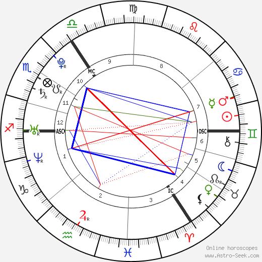 Nadine Coyle tema natale, oroscopo, Nadine Coyle oroscopi gratuiti, astrologia