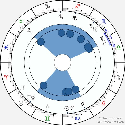 Nico Rosberg wikipedia, horoscope, astrology, instagram