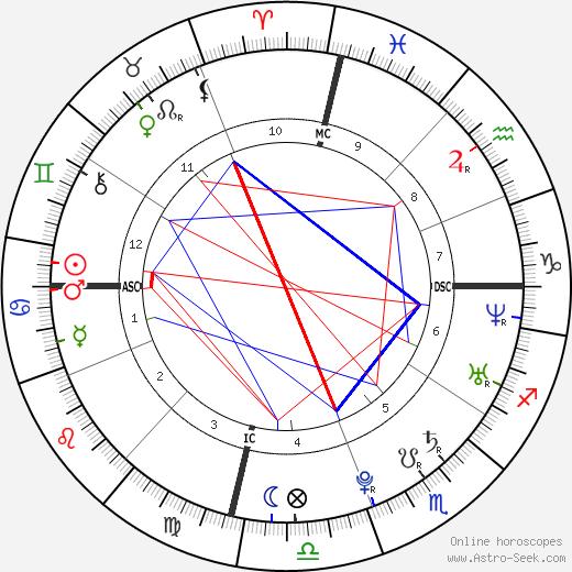 Ogyen Trinley Dorje tema natale, oroscopo, Ogyen Trinley Dorje oroscopi gratuiti, astrologia