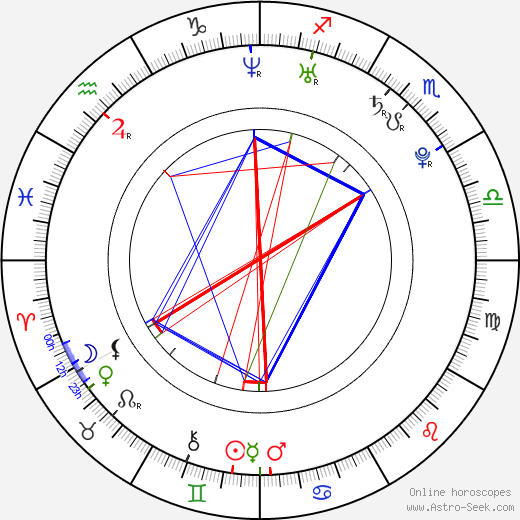 Raz-B birth chart, Raz-B astro natal horoscope, astrology