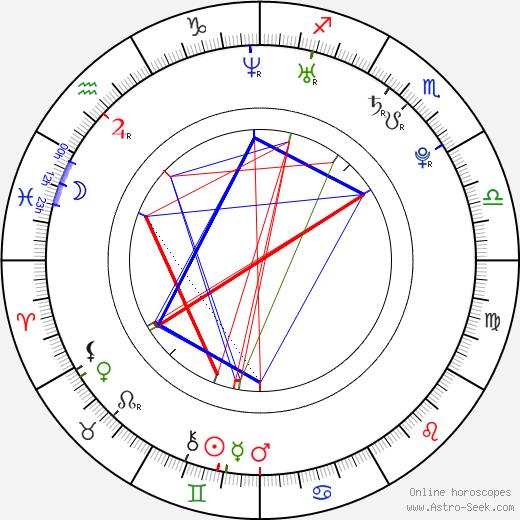 Sonam Kapoor Birth Chart Horoscope, Date of Birth, Astro