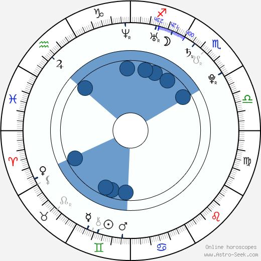 Stevie Ryan wikipedia, horoscope, astrology, instagram
