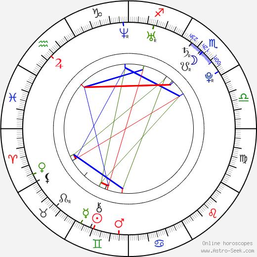 Тирунеш Дибаба Tirunesh Dibaba Kenene день рождения гороскоп, Tirunesh Dibaba Kenene Натальная карта онлайн