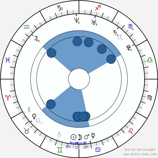 Vinícius de Oliveira wikipedia, horoscope, astrology, instagram
