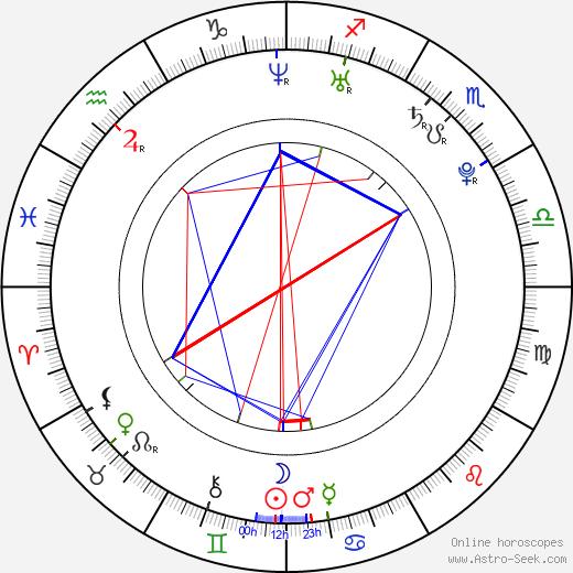 Vinícius de Oliveira день рождения гороскоп, Vinícius de Oliveira Натальная карта онлайн