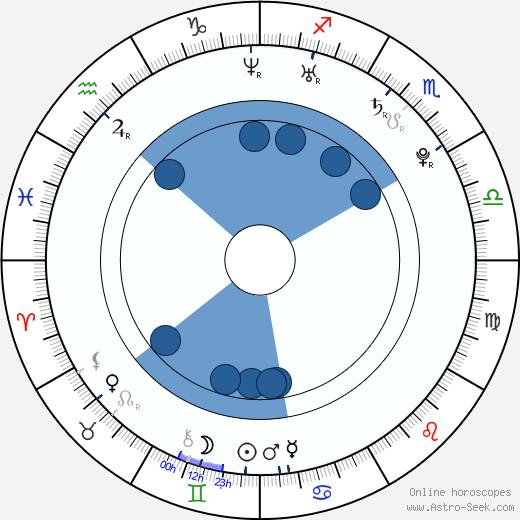 Vojtěch Dudek wikipedia, horoscope, astrology, instagram