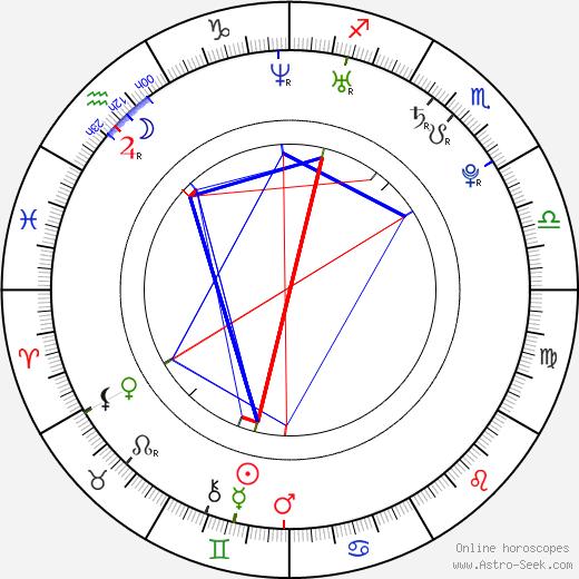 William Ruane день рождения гороскоп, William Ruane Натальная карта онлайн