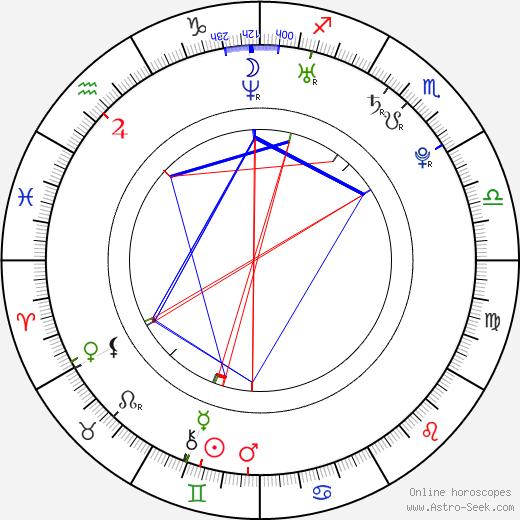 Yuval Scharf tema natale, oroscopo, Yuval Scharf oroscopi gratuiti, astrologia