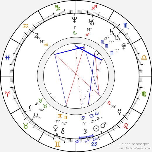 Adam Crosby birth chart, biography, wikipedia 2020, 2021