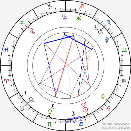 Adam Crosby birth chart, Adam Crosby astro natal horoscope, astrology