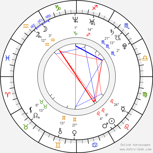 Adam Etherington birth chart, biography, wikipedia 2019, 2020