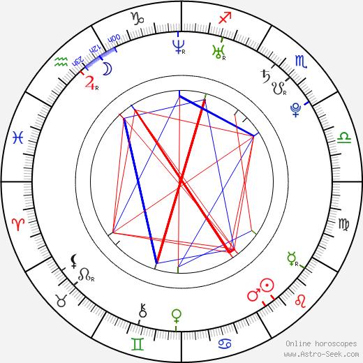 Adam Etherington astro natal birth chart, Adam Etherington horoscope, astrology