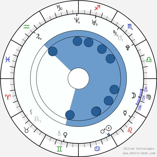 Adam Stephenson wikipedia, horoscope, astrology, instagram