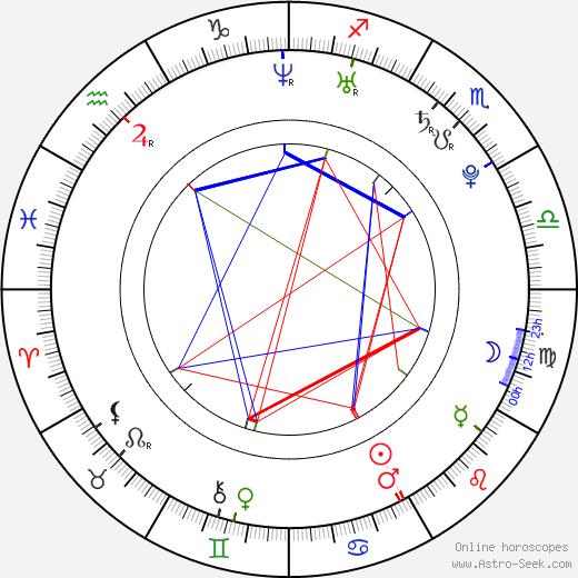 Adam Stephenson birth chart, Adam Stephenson astro natal horoscope, astrology
