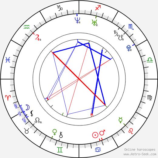 Aki Maeda astro natal birth chart, Aki Maeda horoscope, astrology
