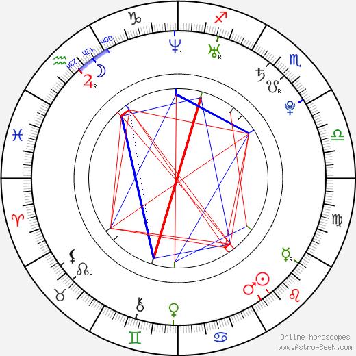 Alissa White-Gluz astro natal birth chart, Alissa White-Gluz horoscope, astrology