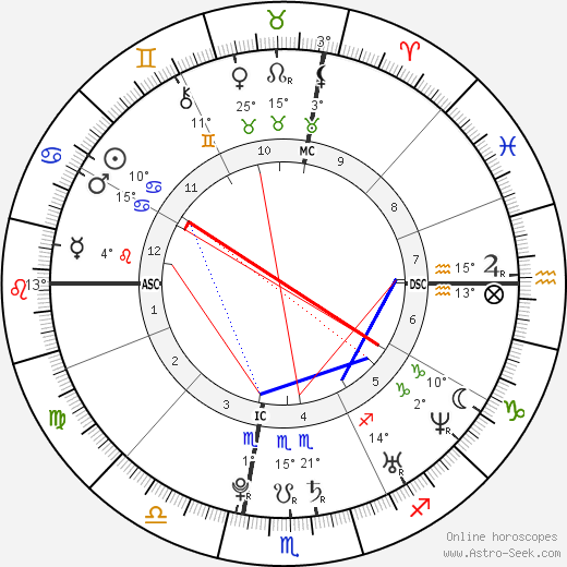 Ashley Tisdale birth chart, biography, wikipedia 2018, 2019