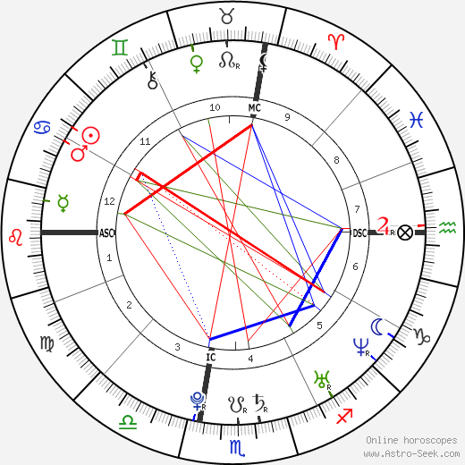 Ashley Tisdale astro natal birth chart, Ashley Tisdale horoscope, astrology