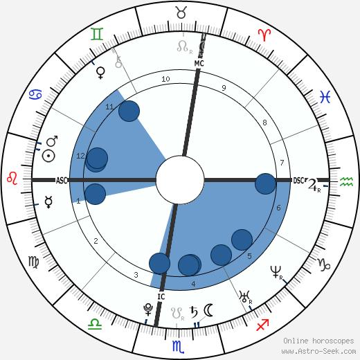 Audrey Kitching wikipedia, horoscope, astrology, instagram