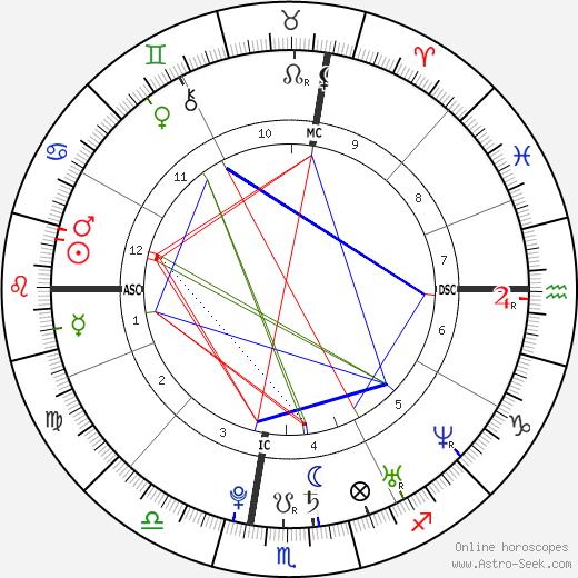 Audrey Kitching день рождения гороскоп, Audrey Kitching Натальная карта онлайн