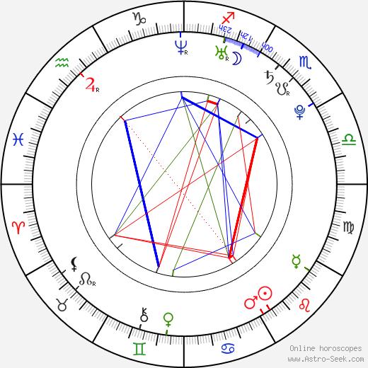 Benedita Pereira astro natal birth chart, Benedita Pereira horoscope, astrology