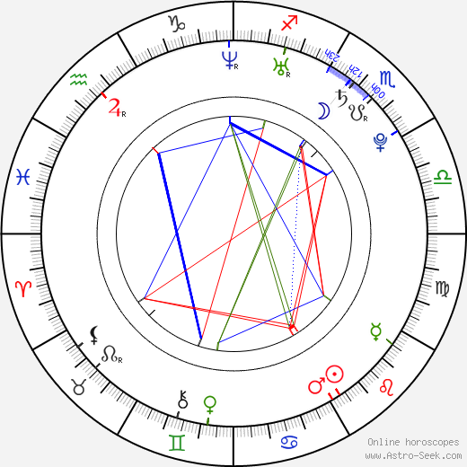 Carly Lewis birth chart, Carly Lewis astro natal horoscope, astrology