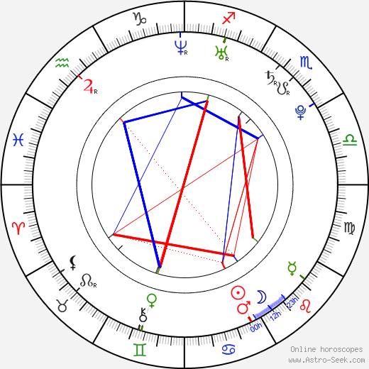 Chace Crawford astro natal birth chart, Chace Crawford horoscope, astrology