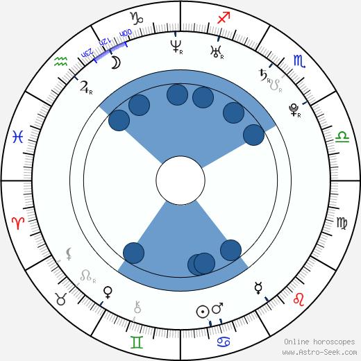 Crow Garrett wikipedia, horoscope, astrology, instagram