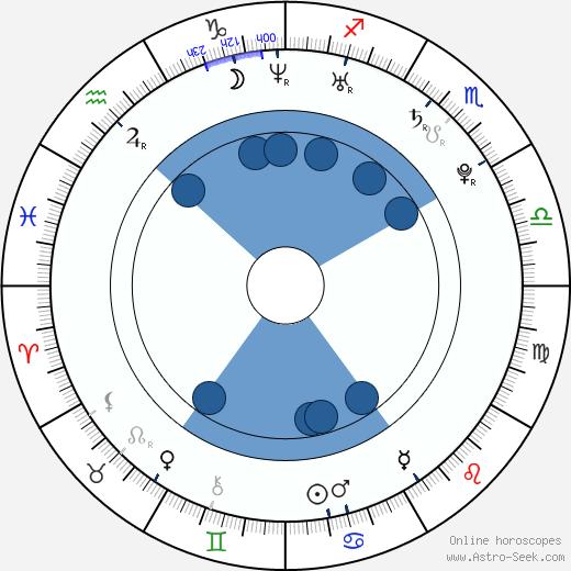 David Petruzzi wikipedia, horoscope, astrology, instagram