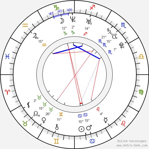 David Petruzzi birth chart, biography, wikipedia 2018, 2019