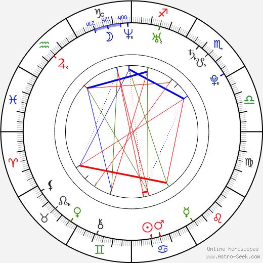 David Petruzzi astro natal birth chart, David Petruzzi horoscope, astrology