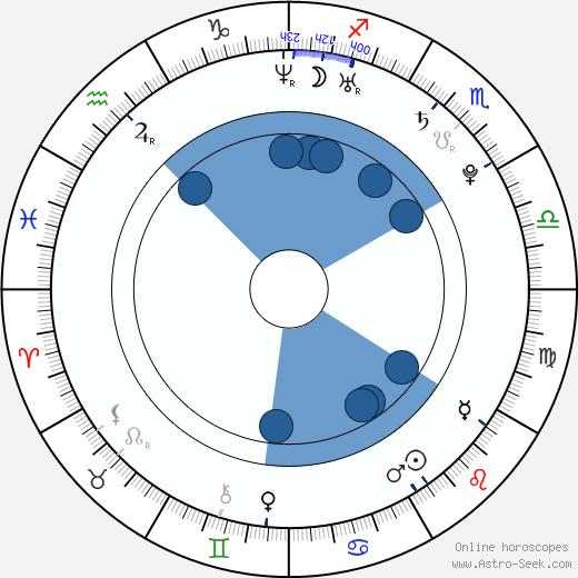 Dustin Milligan wikipedia, horoscope, astrology, instagram
