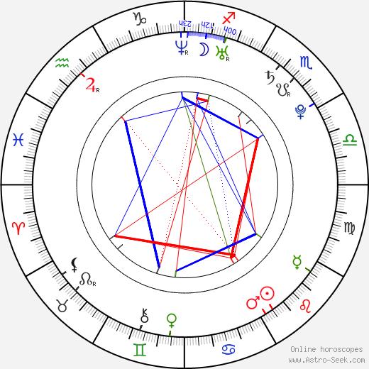 Дастин Миллиган Dustin Milligan день рождения гороскоп, Dustin Milligan Натальная карта онлайн